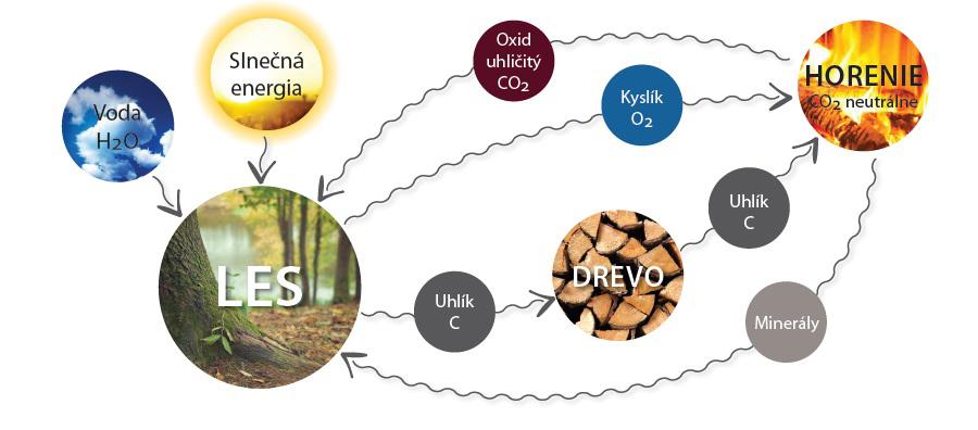 Cyklus CO2